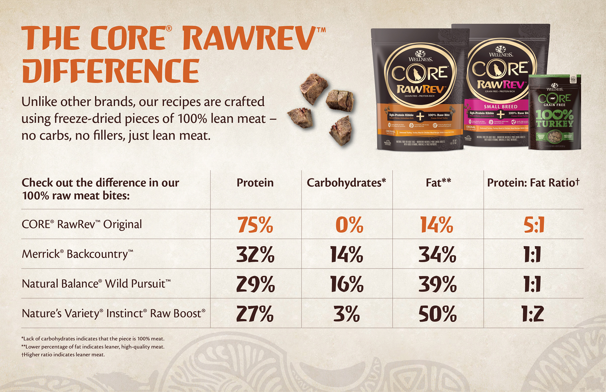 How Wellness CORE RawRev dog food compares to similar products